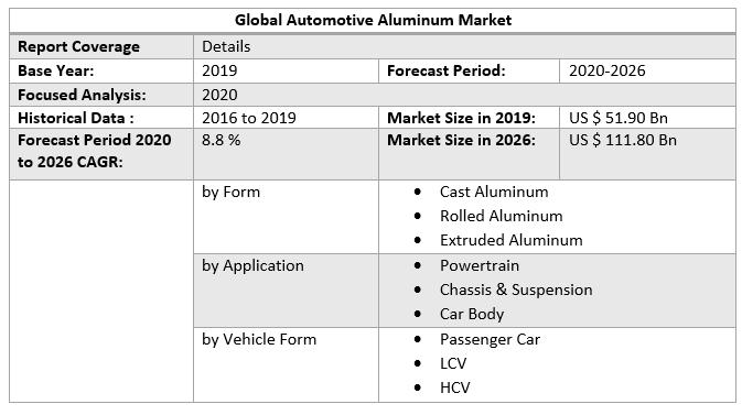 Global Automotive Aluminum Market