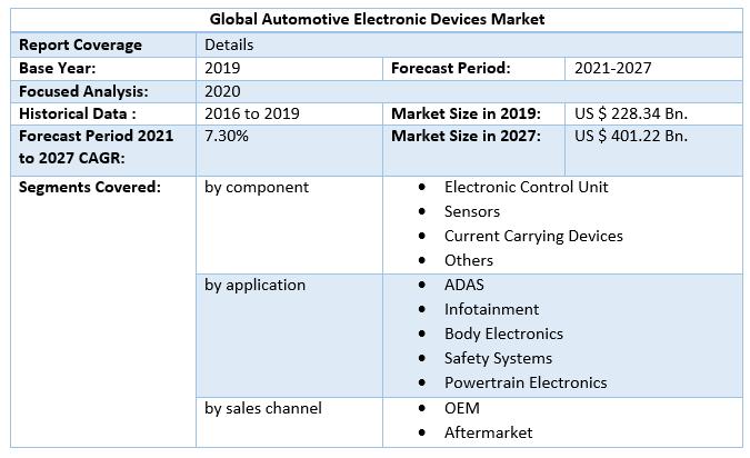Global Automotive Electronic Devices Market