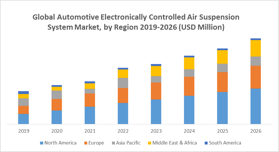 Global Automotive Electronically Controlled Air Suspension System Market