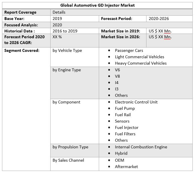 Global Automotive GD Injector Market