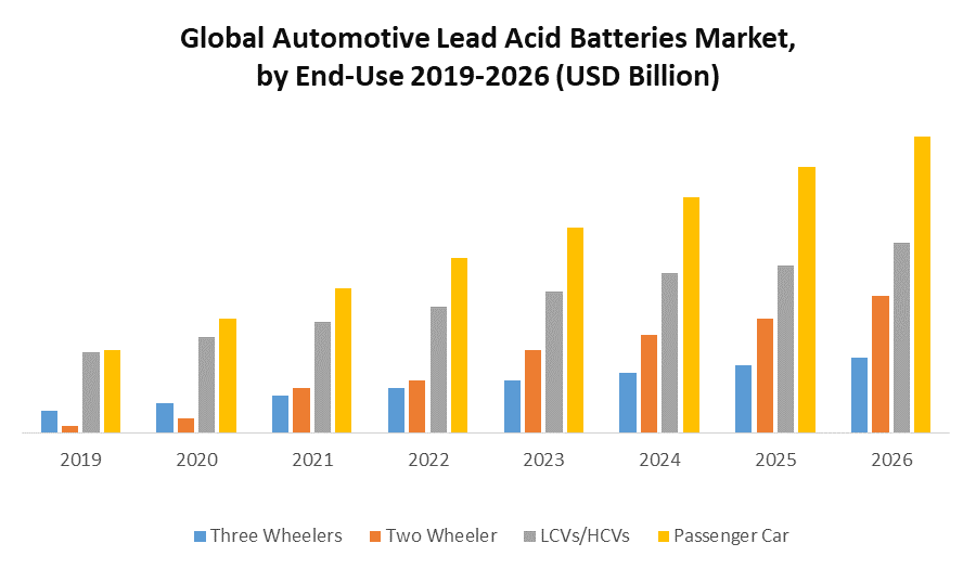 Global Automotive Lead Acid Batteries Market