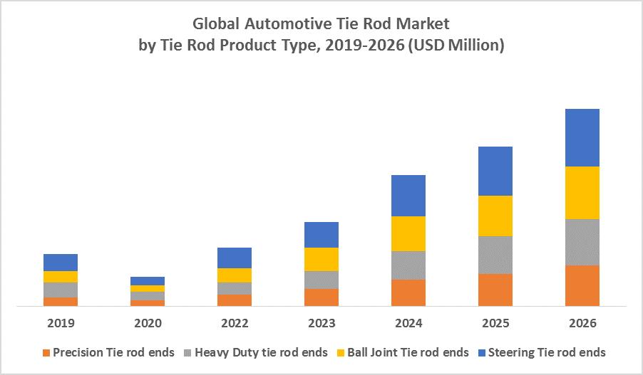 Global Automotive Tie Rod Market 1