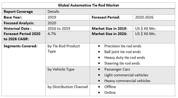 Global Automotive Tie Rod Market 3