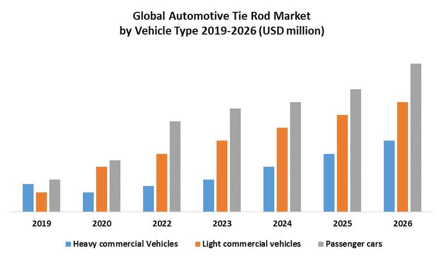 Global Automotive Tie Rod Market