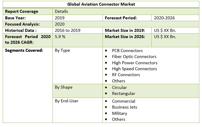 Global Aviation Connector Market 3