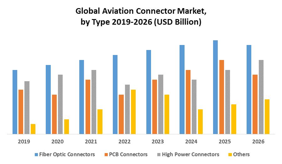 Global Aviation Connector Market