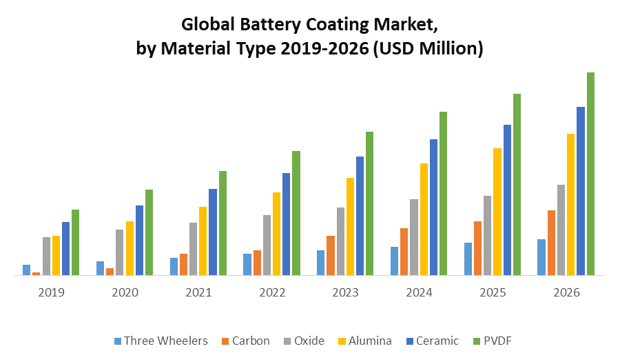 Global Battery Coating Market