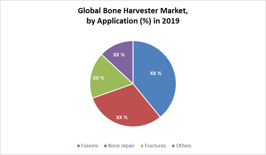 Global Bone Harvester Market