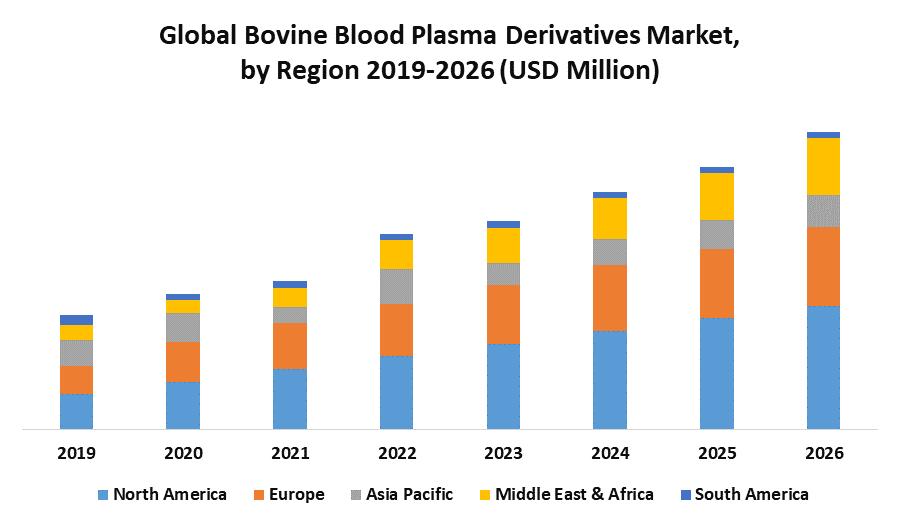 Global Bovine Blood Plasma Derivatives Market