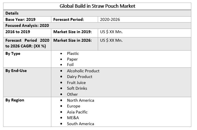 Global Build in Straw Pouch Market 2