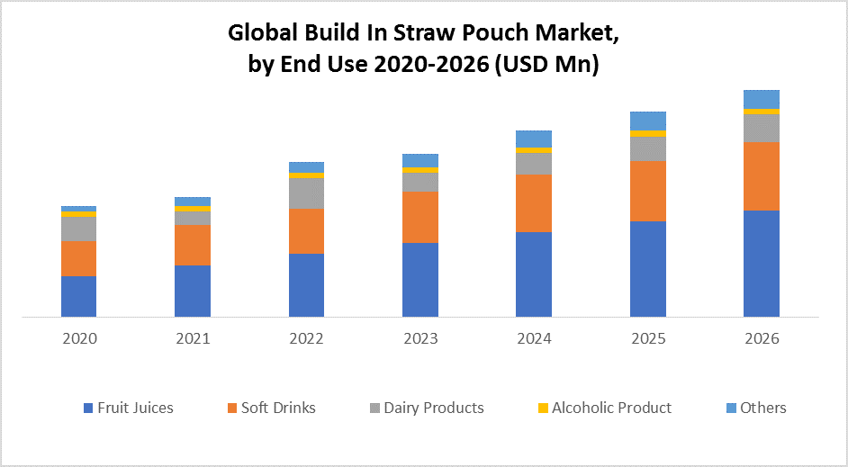 Global Build in Straw Pouch Market
