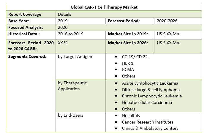 Global CAR-T Cell Therapy Market 2