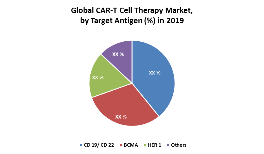 Global CAR-T Cell Therapy Market