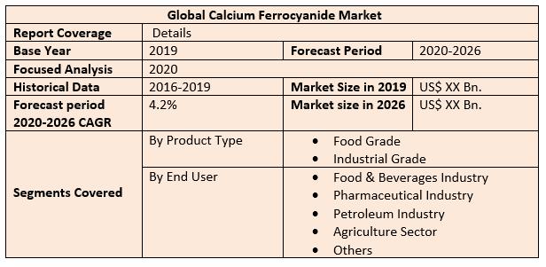 Global Calcium Ferrocyanide Market