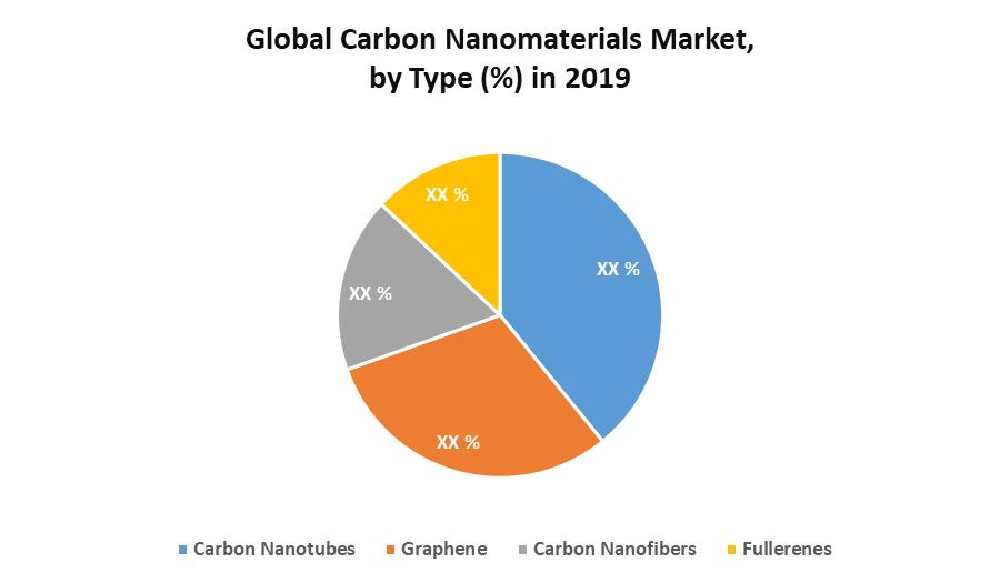 Global Carbon Nanomaterials Market