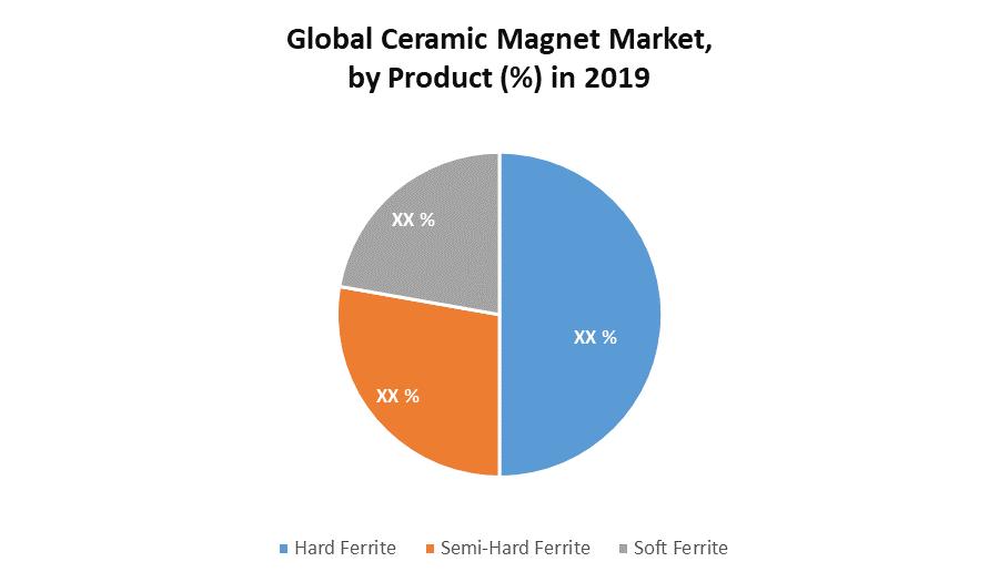 Global Ceramic Magnet Market