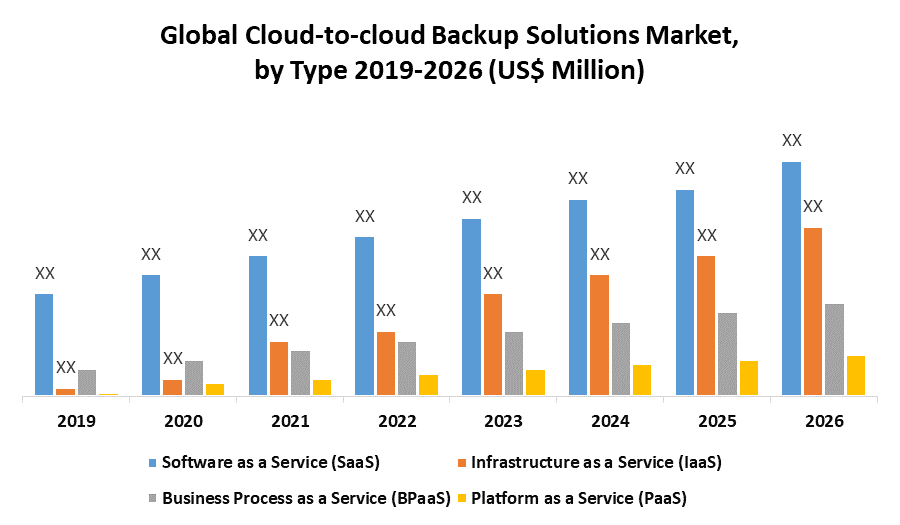 Global Cloud-to-cloud Backup Solutions Market