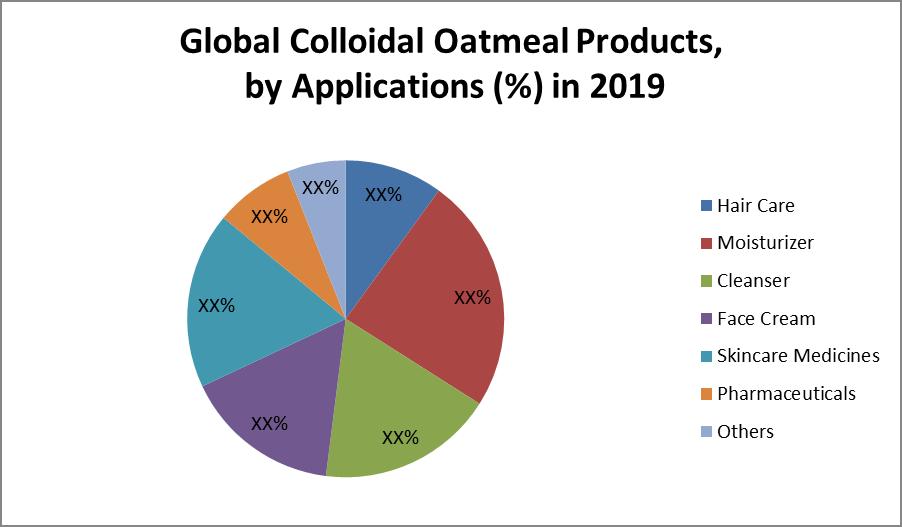 Global Colloidal Oatmeal Market