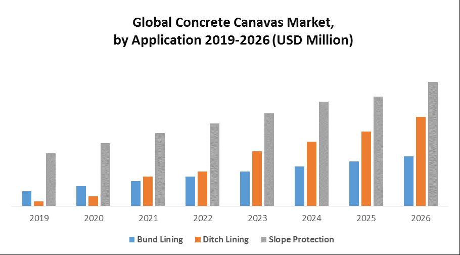 Global Concrete Canvas Market