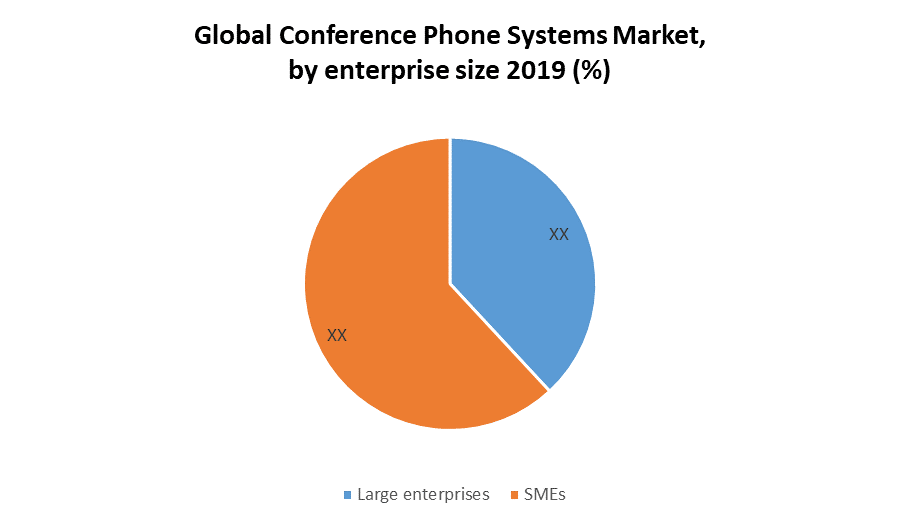 Global Conference Phone Systems Market