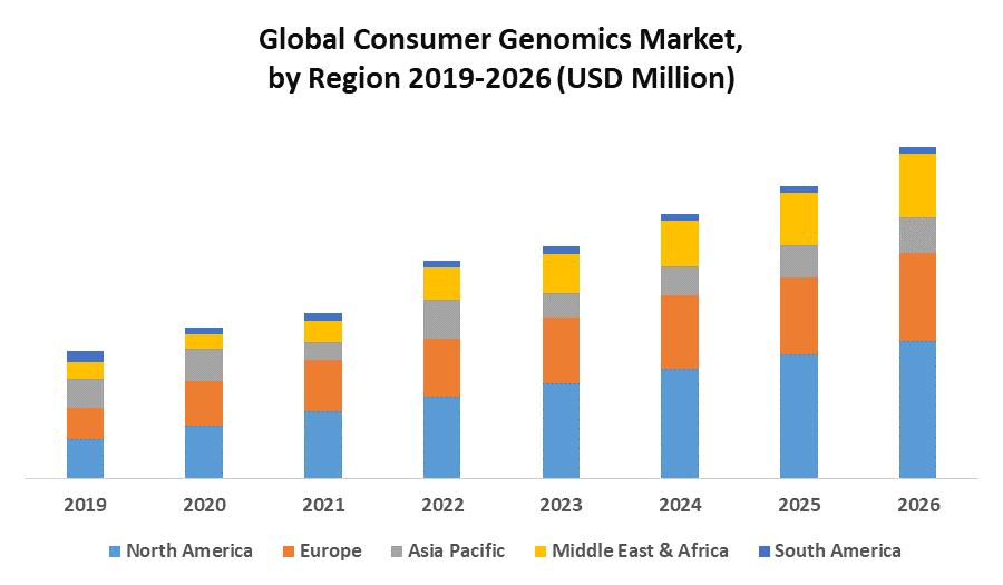 Global Consumer Genomics Market