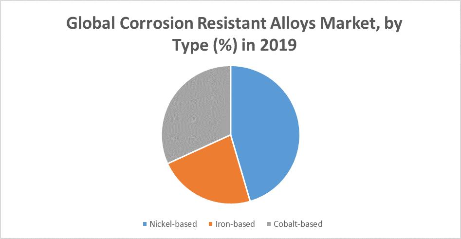 Global Corrosion Resistant Alloys Market