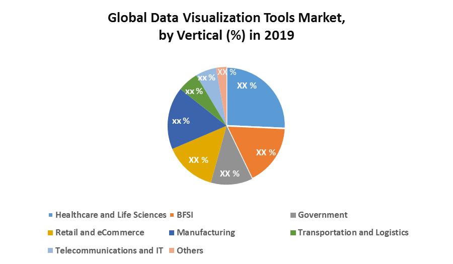 Global Data Visualization Tools Market 2
