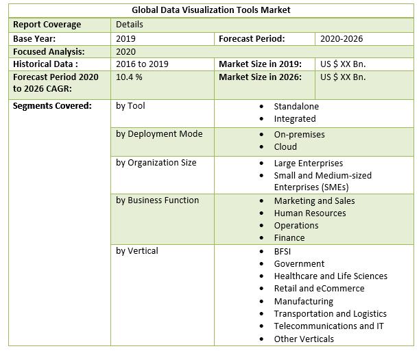 Global Data Visualization Tools Market 4