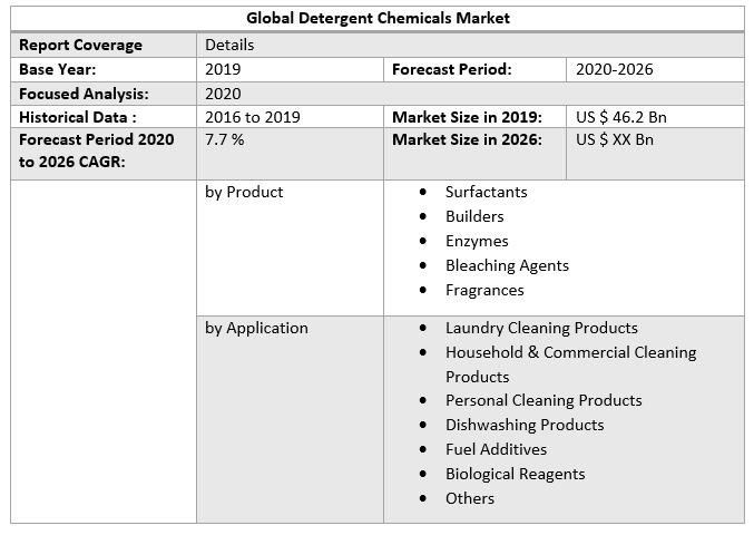 Global Detergent Chemicals Market 3