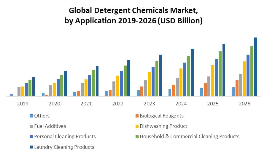 Global Detergent Chemicals Market