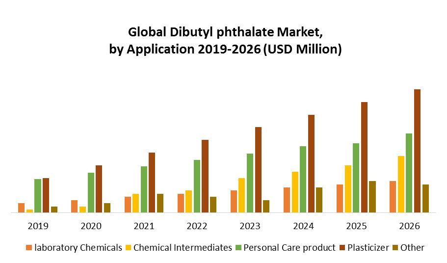 Global Dibutyl Phthalate Market 1