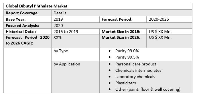 Global Dibutyl Phthalate Market 3