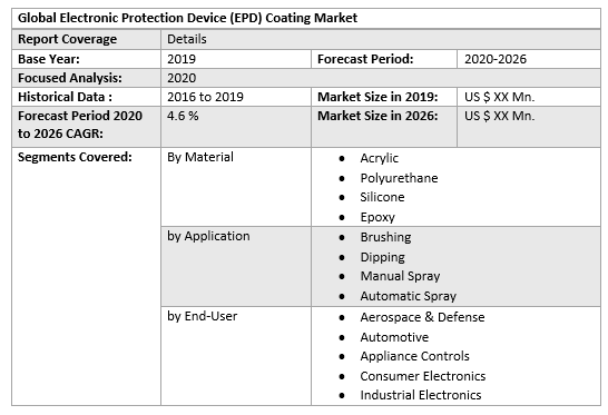 Global Electronic Protection Device (EPD) Coating Market