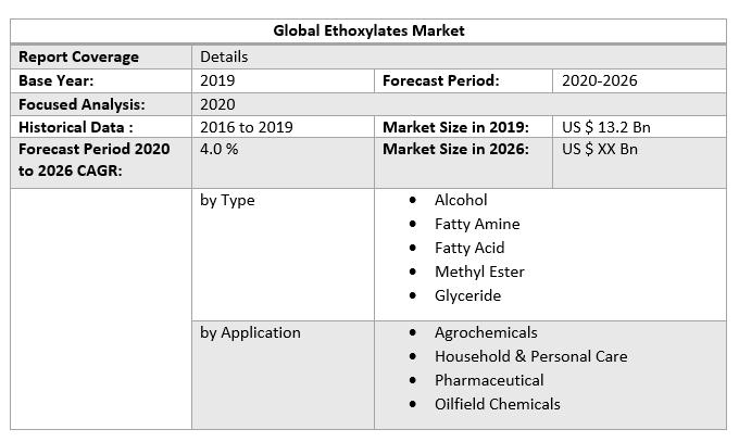 Global Ethoxylates Market 3