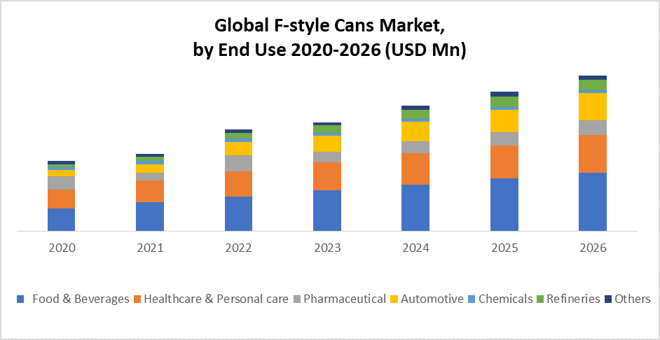 Global F-Style Cans Market