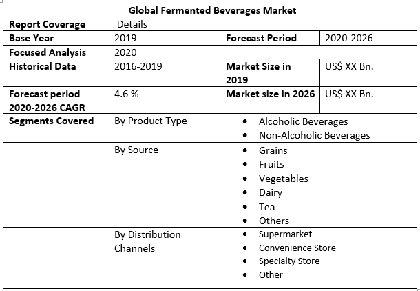 Global Fermented Beverages Market