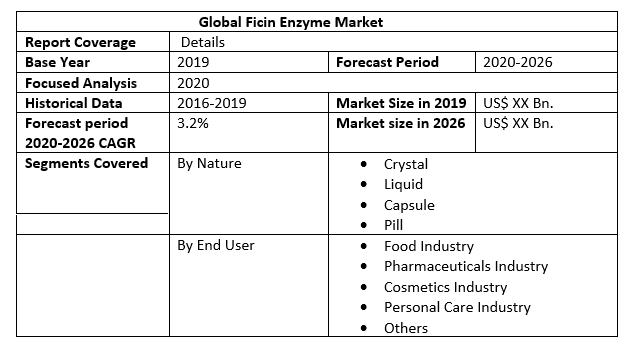 Global Ficin Enzyme Market 2