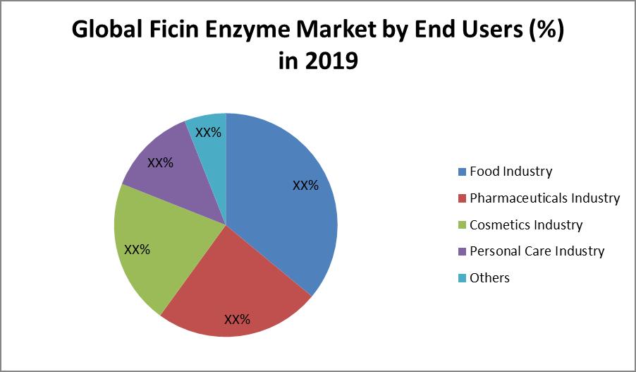 Global Ficin Enzyme Market