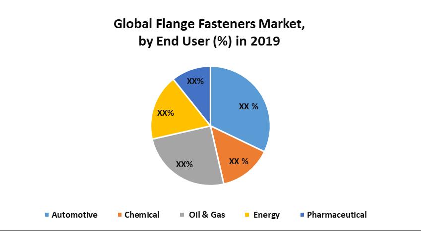 Global Flange Fasteners Market