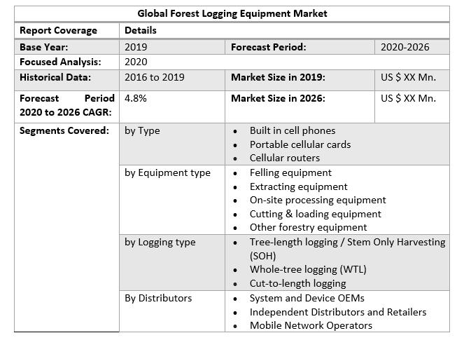 Global Forest Logging Equipment Market 2