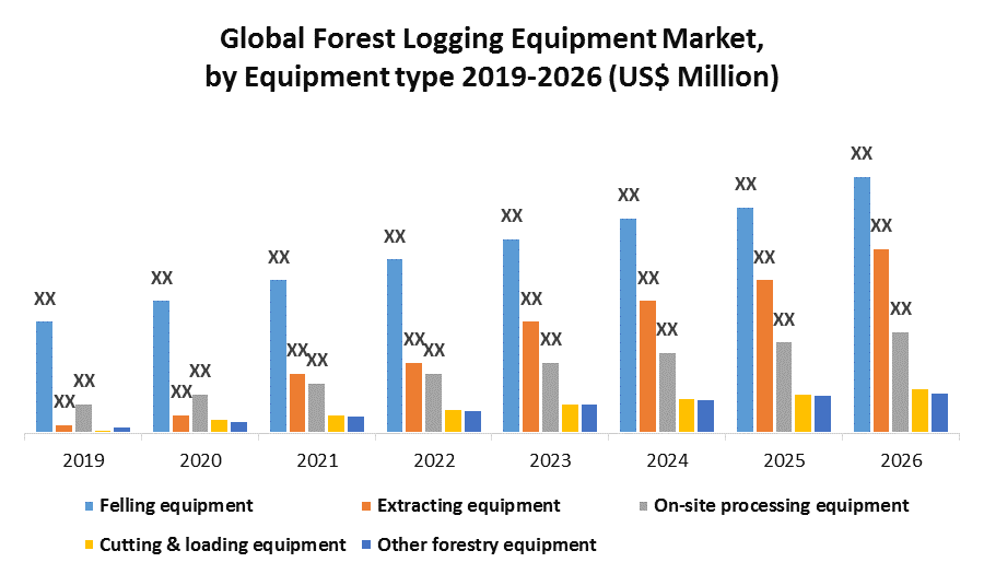 Global Forest Logging Equipment Market