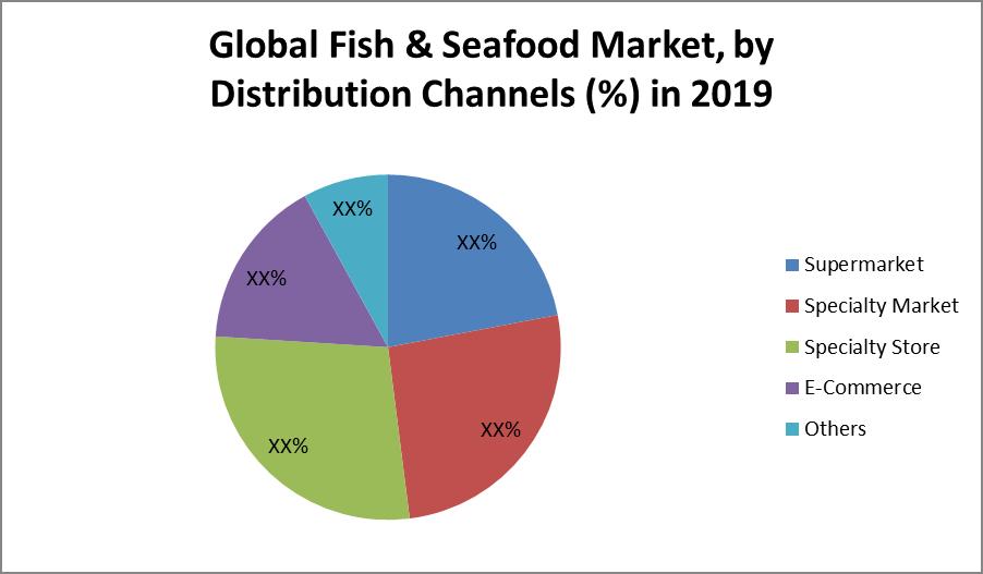Global Frozen Fish & Seafood Market