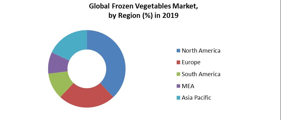 Global Frozen Vegetables Market