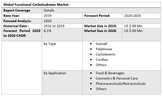 Global Functional Carbohydrates Market 3