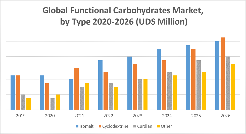 Global Functional Carbohydrates Market