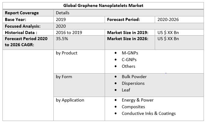 Global Graphene Nanoplatelets Market 4
