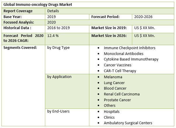Global Immuno-oncology Drugs Market