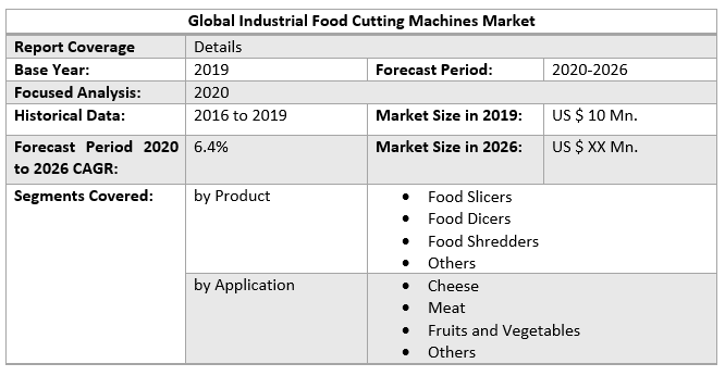 Global Industrial Food Cutting Machines Market