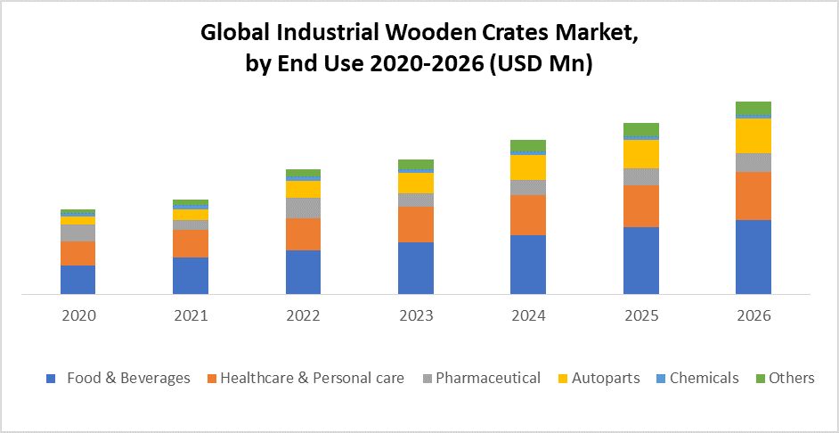 Global Industrial Wooden Crates Market