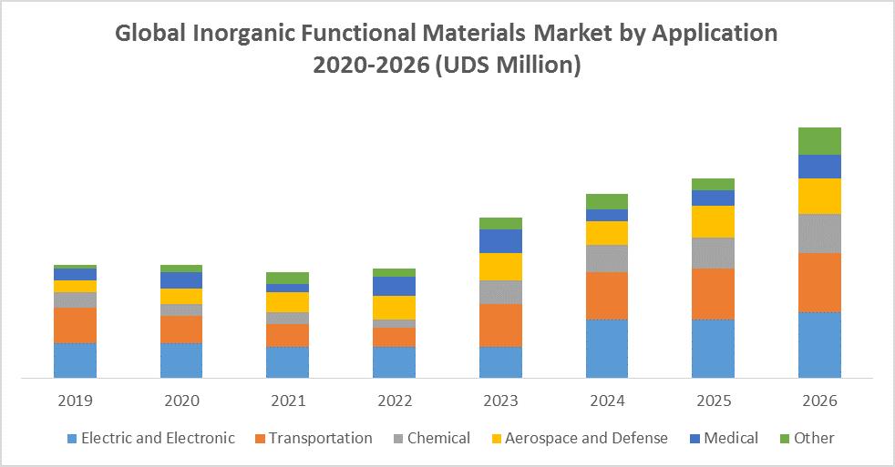 Global Inorganic Functional Materials Market 1